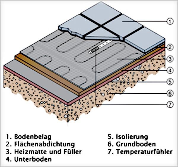 Elektrische Fußbodenheizung 7 m² mit TWIN-Technologie 160Watt